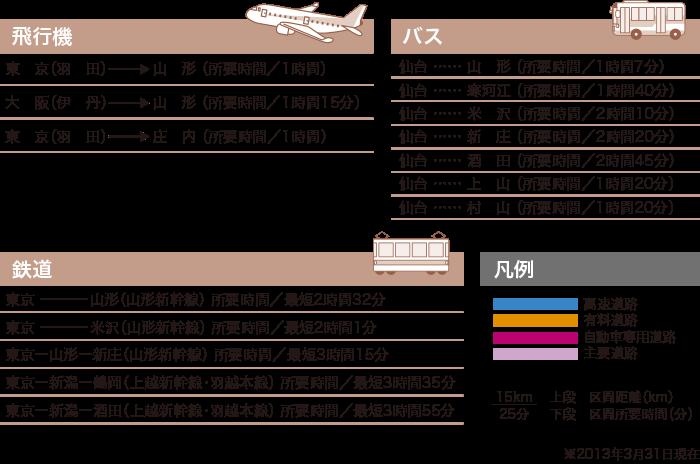 地図2 各交通機関表